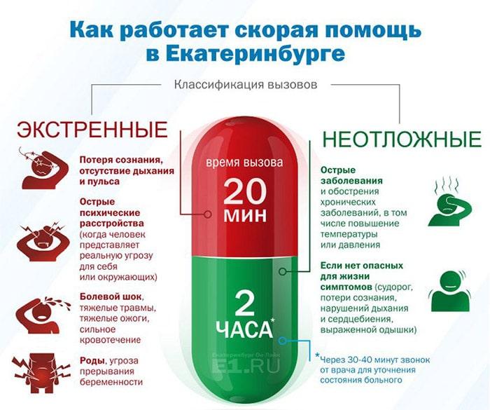Классификация вызовов скорой помощи